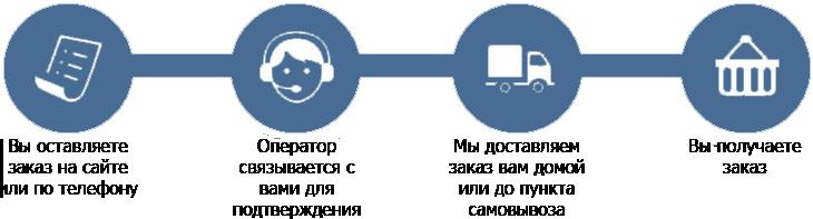 Схема оформления заказа